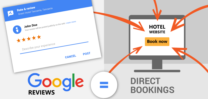 Why more Google reviews mean more direct bookings for your hotel?